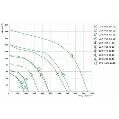 Zilon ZFX 70-40 2,2-2D