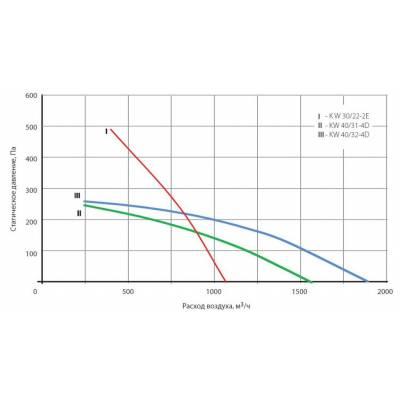 Вентилятор KORF KW 30/22-2E (КОРФ)