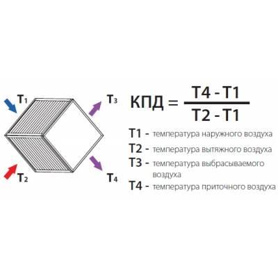 Пластинчатый рекуператор KORF PR 60-30 (КОРФ)