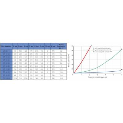 Регулирующая заслонка KORF ZR 90-50 (КОРФ)