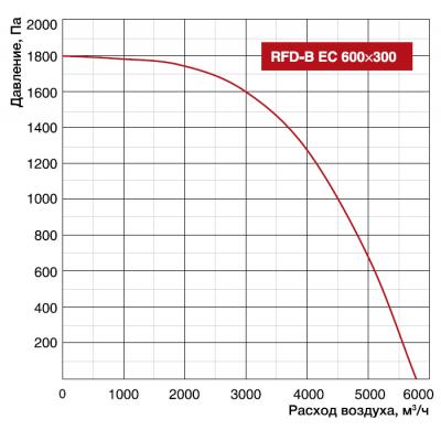 Shuft RFD-B EC 600x300