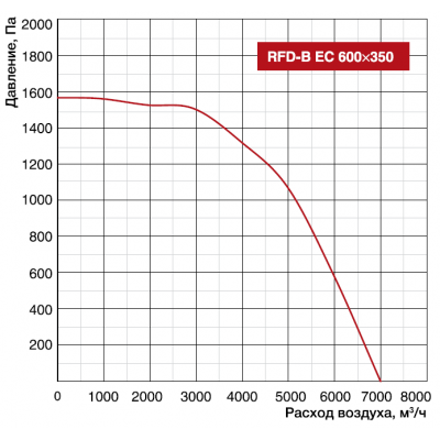 Shuft RFD-B EC 600x350