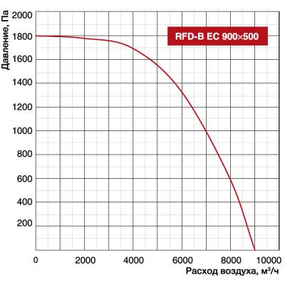 Shuft RFD-B EC 900x500
