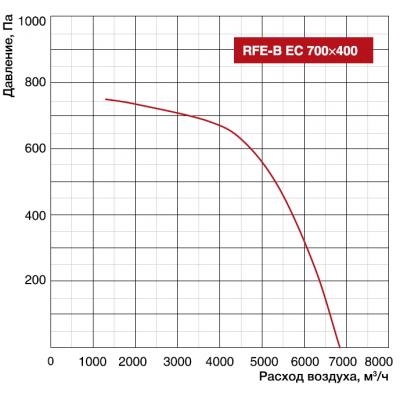 Shuft RFE-B EC 700x400