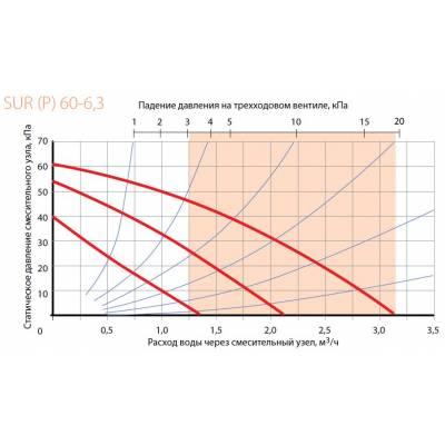 Смесительный узел Korf SUR 60-4,0 (КОРФ)