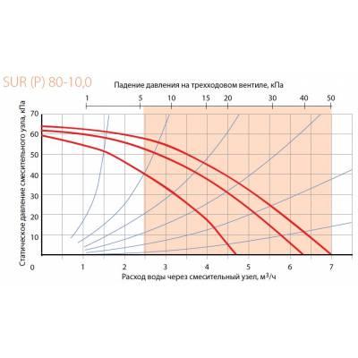Смесительный узел Korf SURP 80-6,3 (КОРФ)