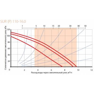 Смесительный узел Korf SURP 110-16,0 (КОРФ)