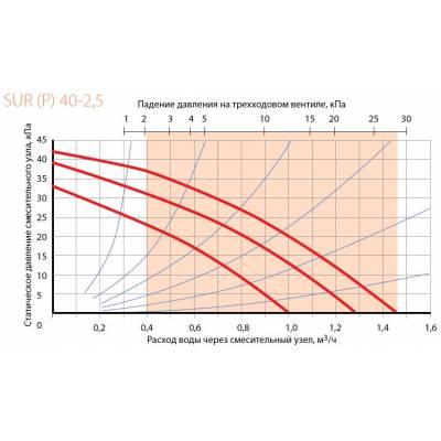 Смесительный узел Korf SUR 40-1,0 (КОРФ)