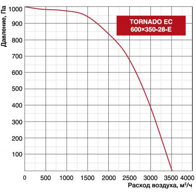 Shuft TORNADO EC 600x350-28-E