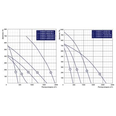Shuft UniMAX-P 850SW EC