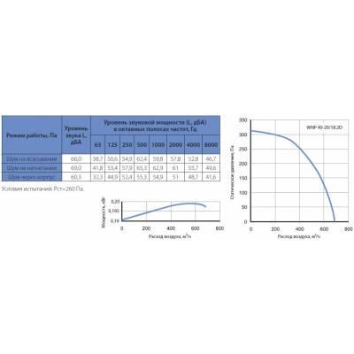 Вентилятор KORF WNP 40-20 (КОРФ)