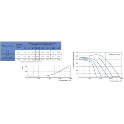Вентилятор KORF WRW 50-25 (КОРФ)