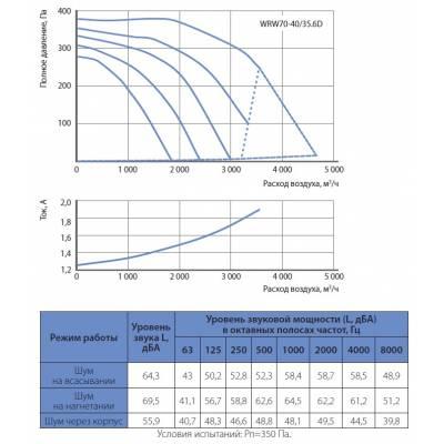 Вентилятор KORF WRW 70-40 (КОРФ)