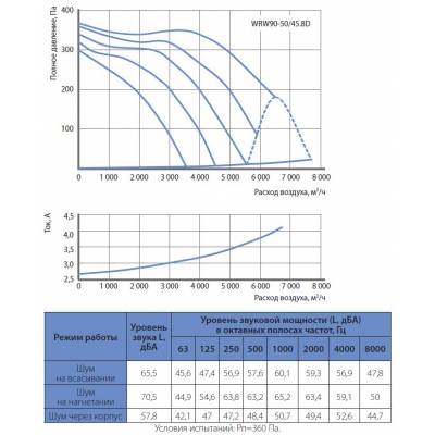 Вентилятор KORF WRW 90-50 (КОРФ)