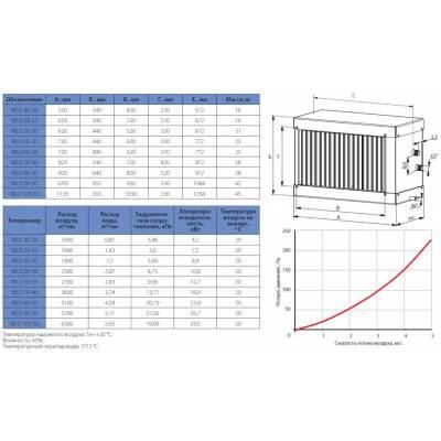 Водяной воздухоохладитель KORF WLO 80-50 (КОРФ)